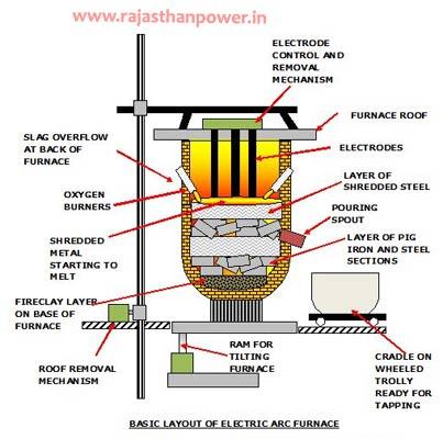 arc furnace transformer design