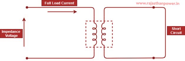 Calculation of Percentage Impedance