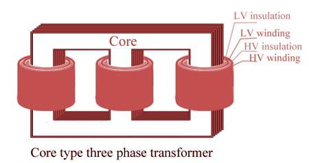 Core Type Construction
