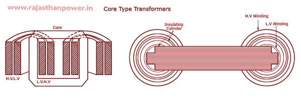 Core- Type Transformer: