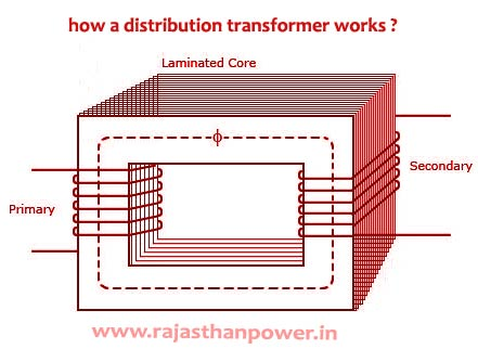 how a distribution transformer works