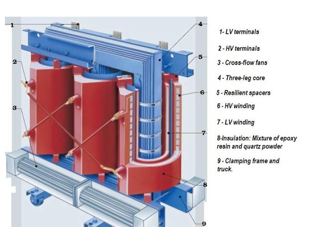 dry type transformer parts