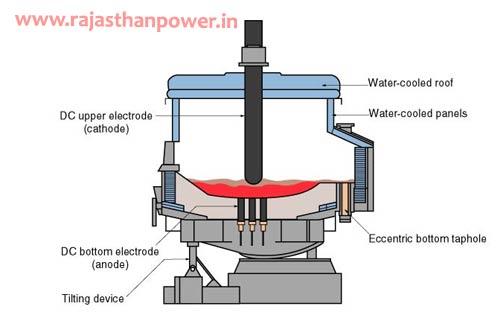 furnace transformer construction