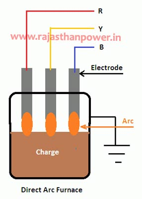 furnace transformer working principle
