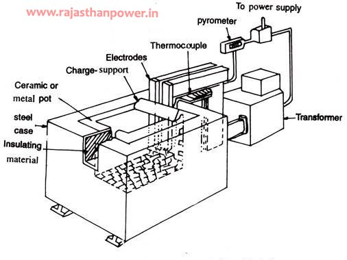 Heat treatment transformer design