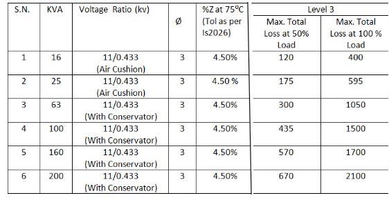 level 3 Energy efficient transformer losses