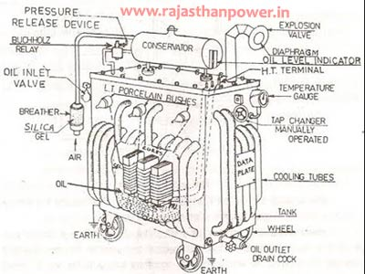 power transformer and its parts