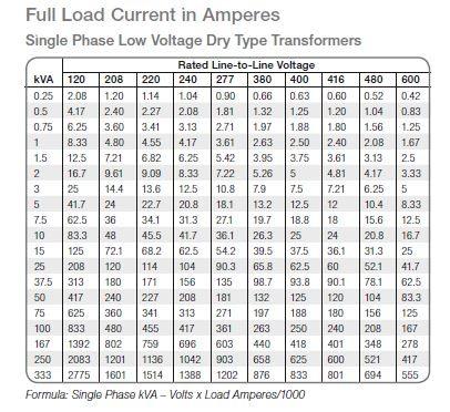 single phase dry type transformer sizing chart