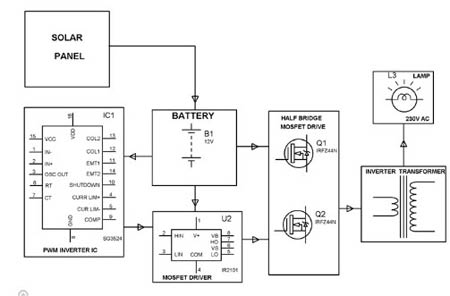how does a solar transformer work