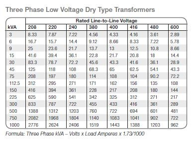 three phase dry type transformer sizing chart