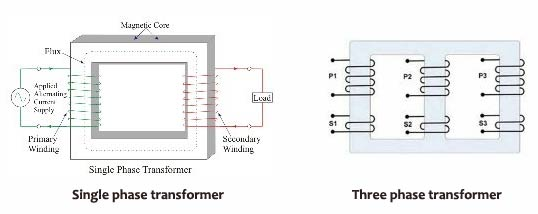 three phase transformer vs single phase transformer