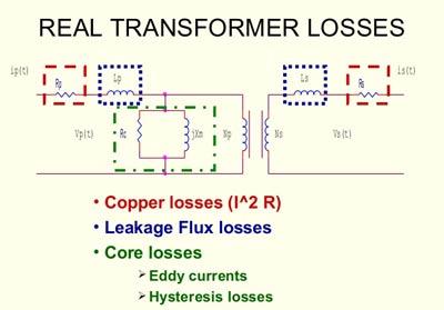 Transformer Losses At Design Stage