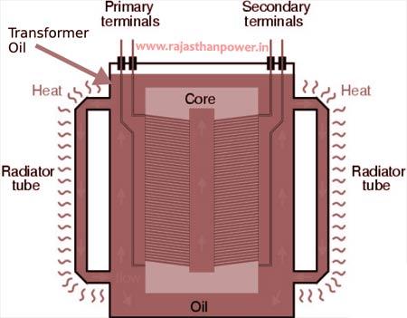 2 mva transformer oil quantity
